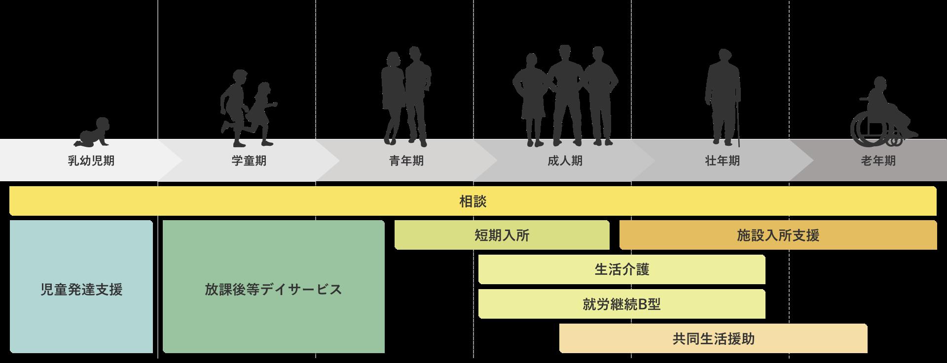 支援概念図